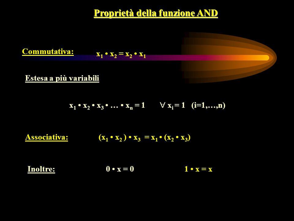 Proprietà della funzione AND Commutativa: x 1 x 2 = x 2 x 1 Estesa a più variabili x 1 x 2 x 3 … x n = 1 x i = 1 (i=1,…,n) 1 x = x0 x = 0 Associativa:(x 1 x 2 ) x 3 = x 1 (x 2 x 3 ) Inoltre: