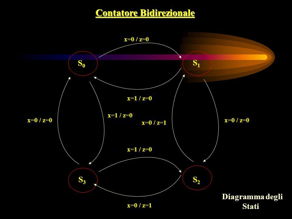 Contatore Bidirezionale S0S0 S1S1 S3S3 S2S2 x=0 / z=0 x=1 / z=0 x=0 / z=1 x=0 / z=0 x=0 / z=1 x=1 / z=0 x=0 / z=0 Diagramma degli Stati