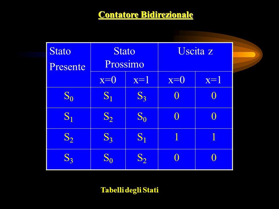 Contatore Bidirezionale Stato Presente Stato Prossimo Uscita z x=0x=1x=0x=1 S0S0 S1S1 S3S3 00 S1S1 S2S2 S0S0 00 S2S2 S3S3 S1S1 11 S3S3 S0S0 S2S2 00 Tabelli degli Stati