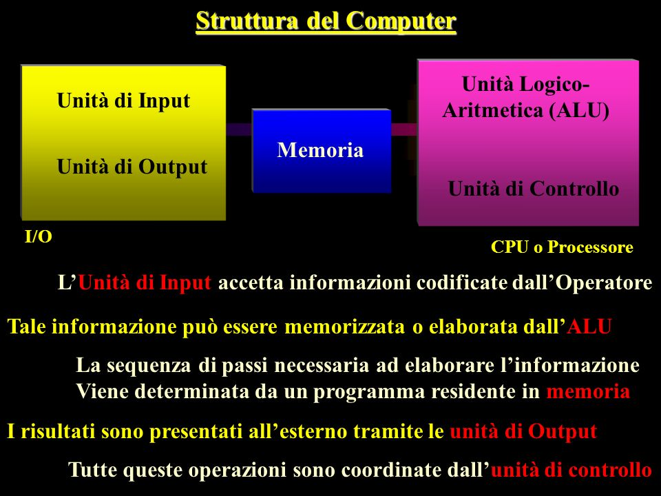 100 BOTTOM 738 15 100 -38 25 101 102 103 104 105 106 107 108 200 201 202 203 501 Organizzazione dei dati: STACK 1002 200 Current TOP (Stack Pointer) PUSH (Inserimento) Dec SP Move LOC,(SP) POP (Estrazione) Move (SP),LOC Inc SP