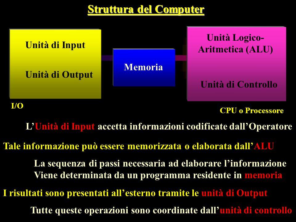 Struttura del Computer Unità di Input Unità di Output Memoria Unità Logico- Aritmetica (ALU) Unità di Controllo I/O CPU o Processore LUnità di Input a