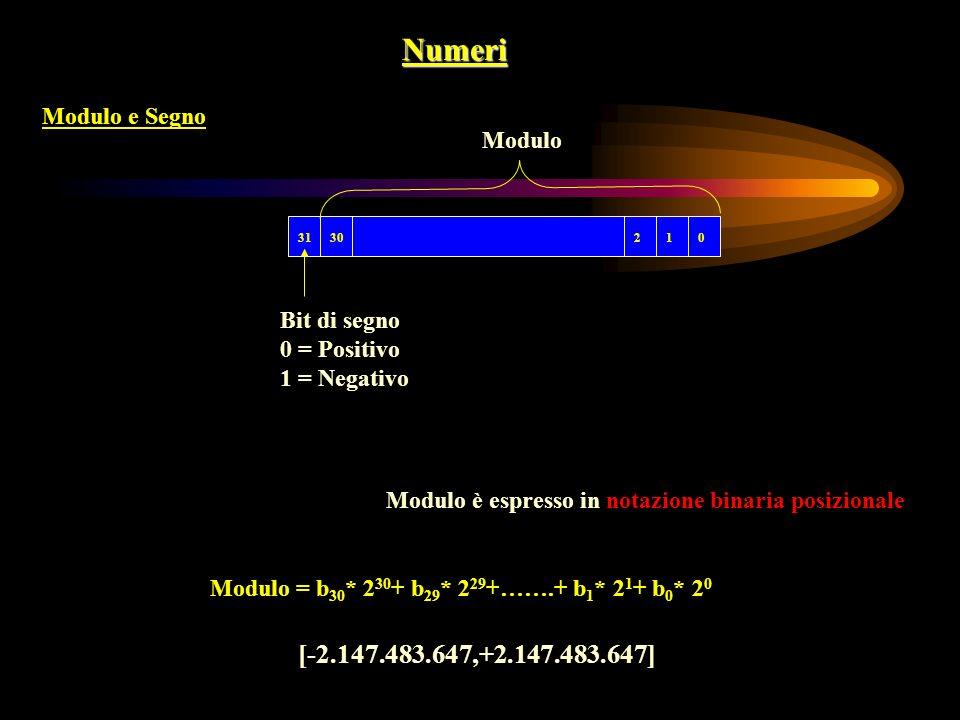 Numeri Modulo e Segno 0123031 Modulo Bit di segno 0 = Positivo 1 = Negativo Modulo è espresso in notazione binaria posizionale Modulo = b 30 * 2 30 +