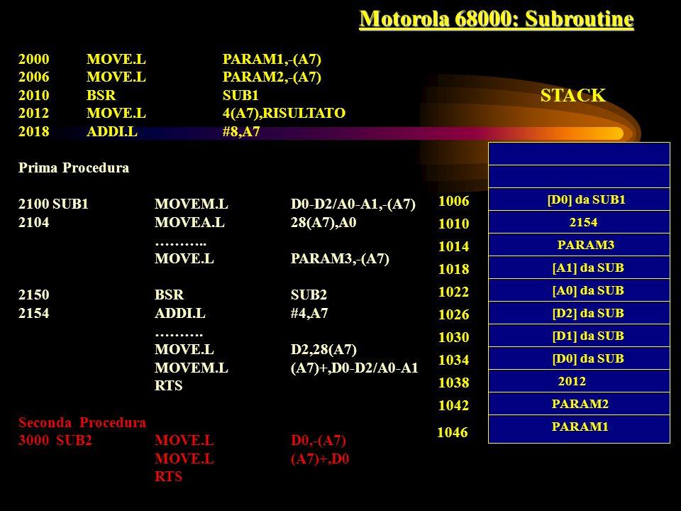 Motorola 68000: Subroutine 2000 MOVE.LPARAM1,-(A7) 2006 MOVE.LPARAM2,-(A7) 2010BSRSUB1 2012 MOVE.L4(A7),RISULTATO 2018 ADDI.L#8,A7 Prima Procedura 210