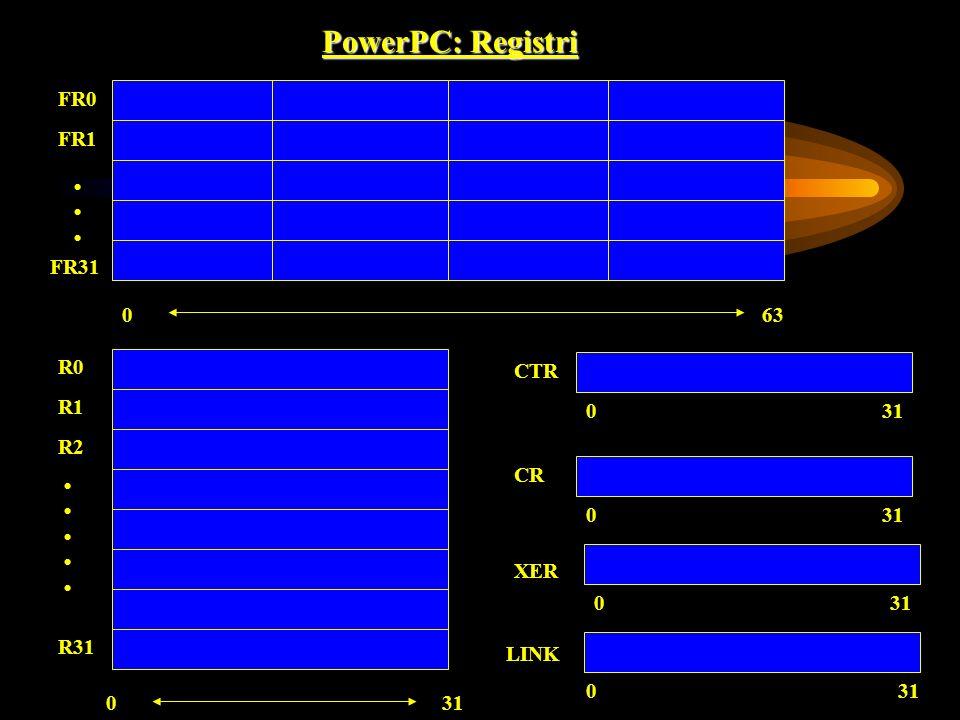 PowerPC: Registri FR0 FR1 FR31 R0 R1 R2 R31 310 CR 630 031 XER 031 CTR 031 0 LINK