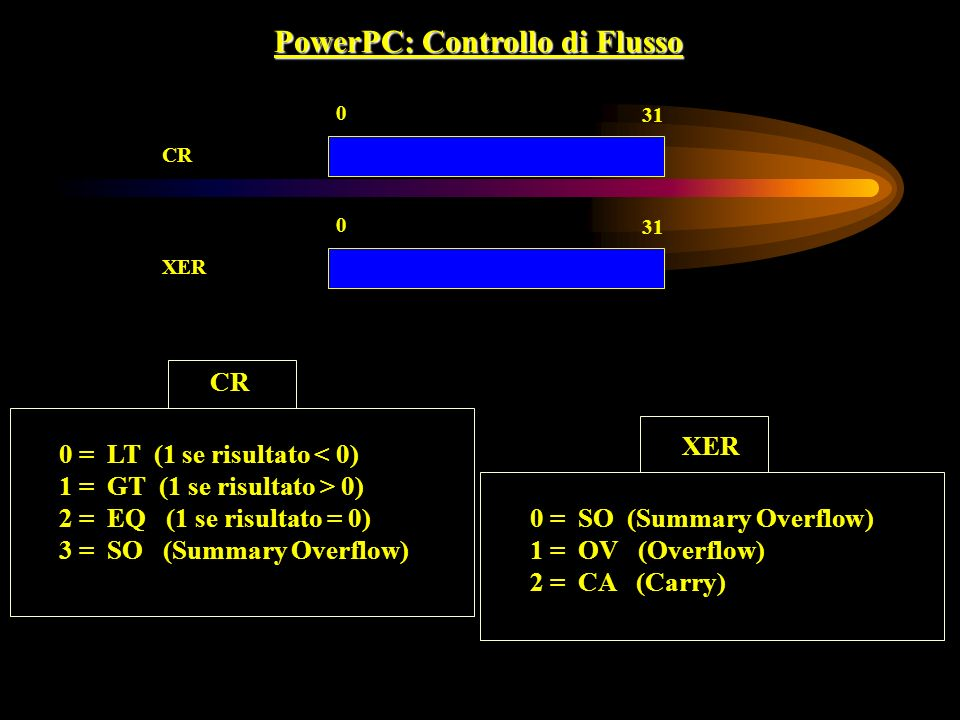 PowerPC: Controllo di Flusso CR 0 = LT (1 se risultato < 0) 1 = GT (1 se risultato > 0) 2 = EQ (1 se risultato = 0) 3 = SO (Summary Overflow) C= 20220