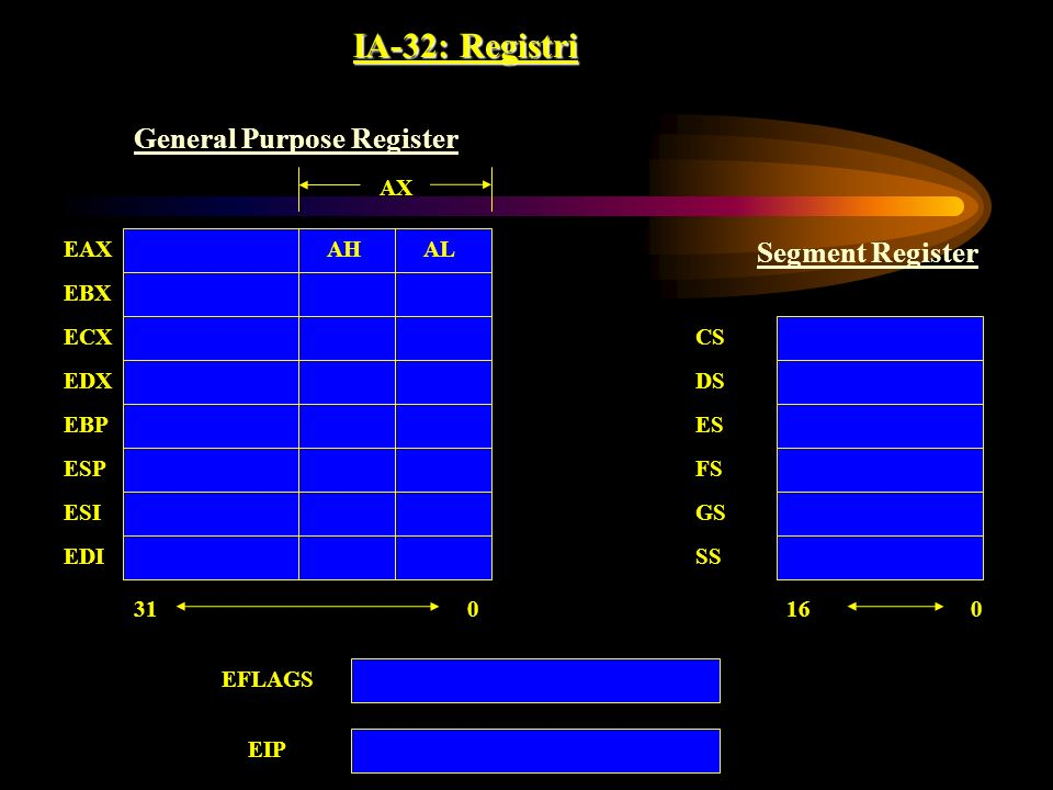 IA-32: Registri CS DS ES FS GS SS 016 031 EAX EBX ECX EDX EBP ESP ESI EDI ALAH AX EFLAGS EIP General Purpose Register Segment Register