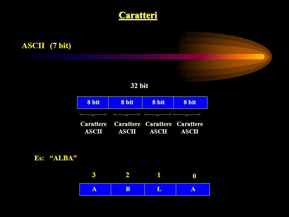 Caratteri ASCII (7 bit) 32 bit 8 bit Carattere ASCII Carattere ASCII Carattere ASCII Carattere ASCII Es: ALBA BALA 0 123