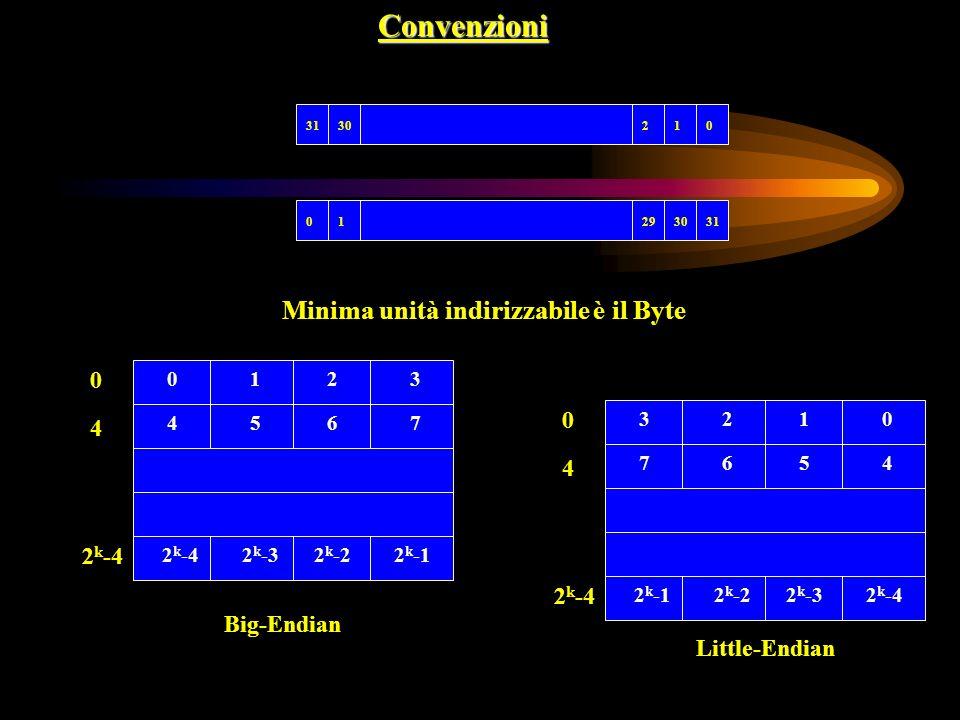 Convenzioni 0123031 302910 1023 5467 2 k -32 k -42 k -22 k -1 0 4 2 k -4 Minima unità indirizzabile è il Byte 2310 6754 2 k -22 k -12 k -32 k -4 0 4 B