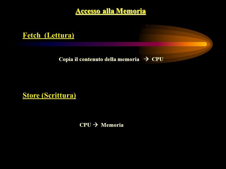 Accesso alla Memoria Fetch (Lettura) Copia il contenuto della memoria CPU Store (Scrittura) CPU Memoria