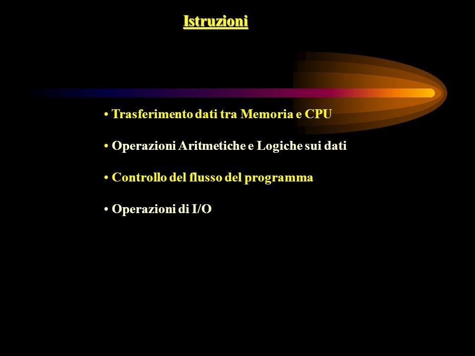 Istruzioni Trasferimento dati tra Memoria e CPU Operazioni Aritmetiche e Logiche sui dati Controllo del flusso del programma Operazioni di I/O