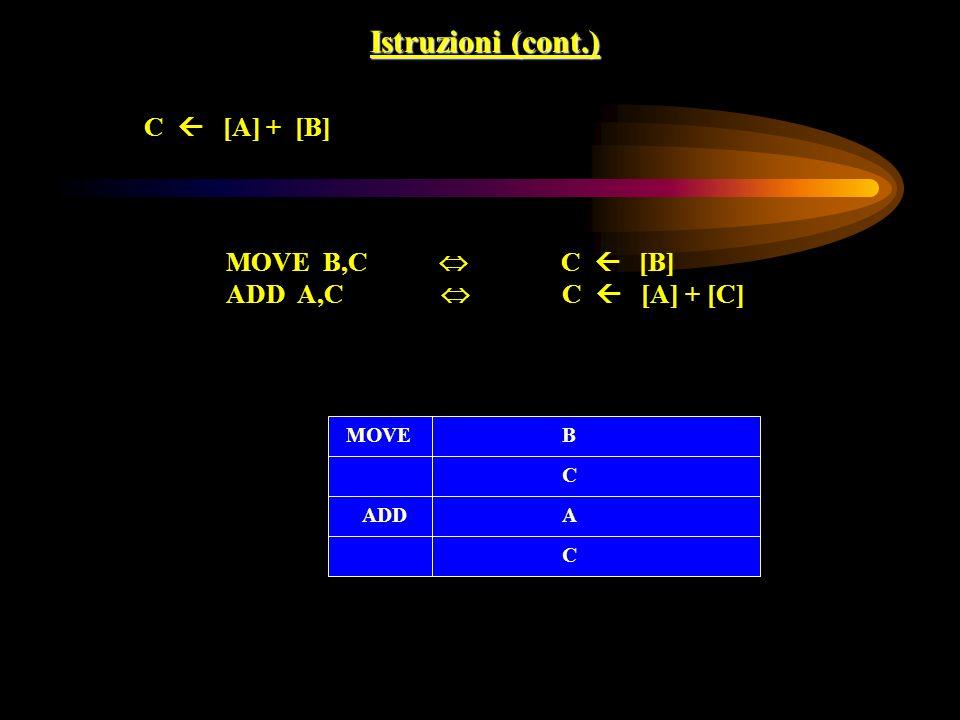 Istruzioni (cont.) C [A] + [B] MOVE B,C C [B] ADD A,C C [A] + [C] MOVEB C ADDA C