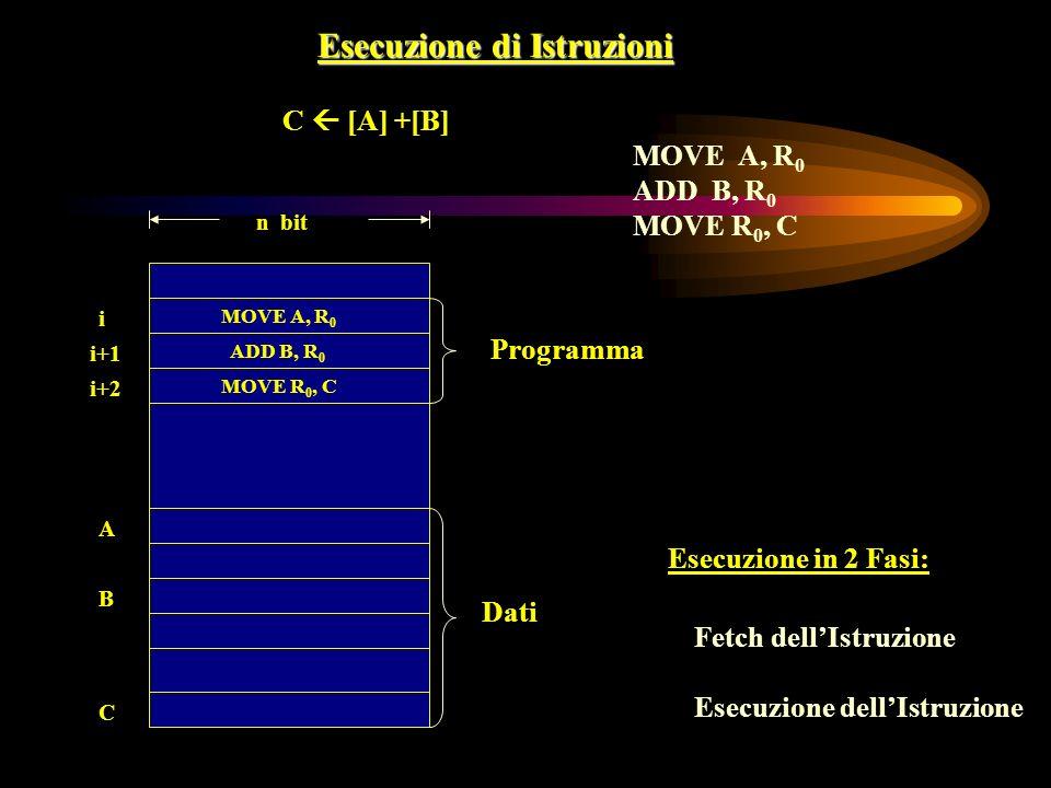 Esecuzione di Istruzioni C [A] +[B] MOVE A, R 0 ADD B, R 0 MOVE R 0, C Programma n bit i i+1 A i+2 MOVE A, R 0 ADD B, R 0 MOVE R 0, C B C Dati Esecuzi