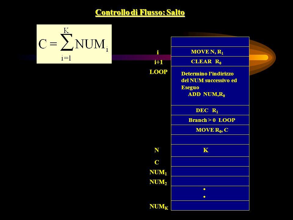 Controllo di Flusso: Salto i i+1 LOOP MOVE N, R 1 CLEAR R 0 MOVE R 0, C C NUM 2 Determino lindirizzo del NUM successivo ed Eseguo ADD NUM,R 0 DEC R 1