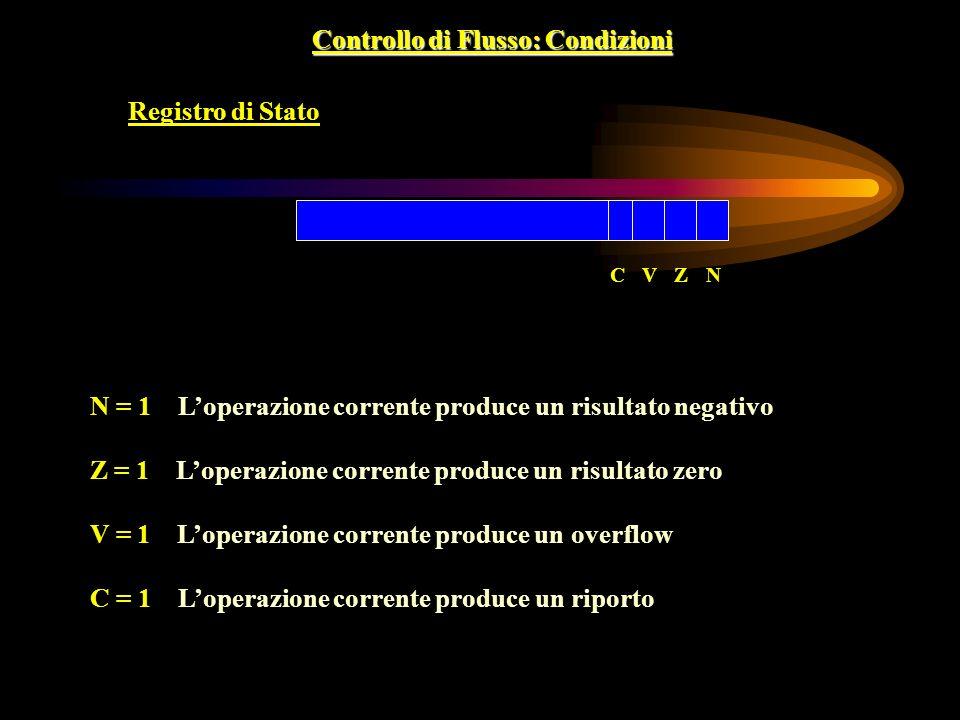 Controllo di Flusso: Condizioni Registro di Stato NZVC N = 1 Loperazione corrente produce un risultato negativo Z = 1 Loperazione corrente produce un