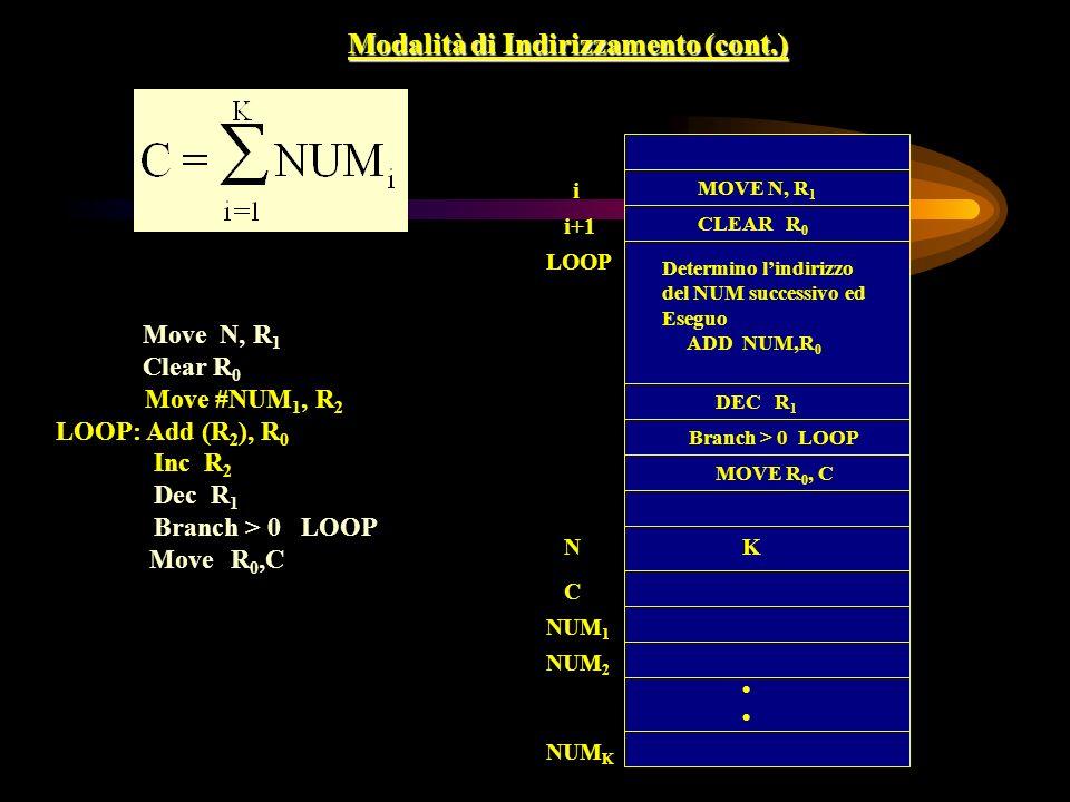 Modalità di Indirizzamento (cont.) i i+1 LOOP MOVE N, R 1 CLEAR R 0 MOVE R 0, C C NUM 2 Determino lindirizzo del NUM successivo ed Eseguo ADD NUM,R 0