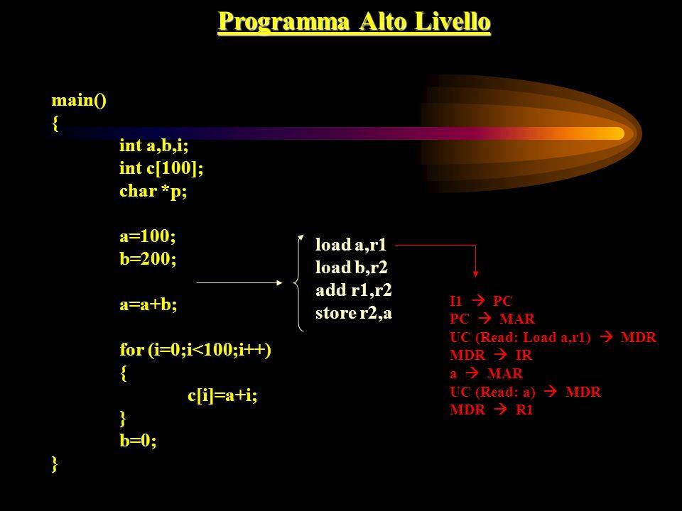 Programma Alto Livello main() { int a,b,i; int c[100]; char *p; a=100; b=200; a=a+b; for (i=0;i<100;i++) { c[i]=a+i; } b=0; } load a,r1 load b,r2 add