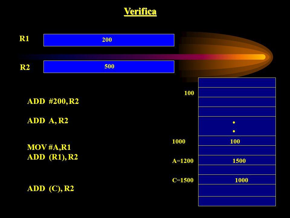 Verifica R1 R2 100 C=1500 A=12001500 1000 500 ADD #200, R2 ADD A, R2 MOV #A,R1 ADD (R1), R2 ADD (C), R2 1000100 200