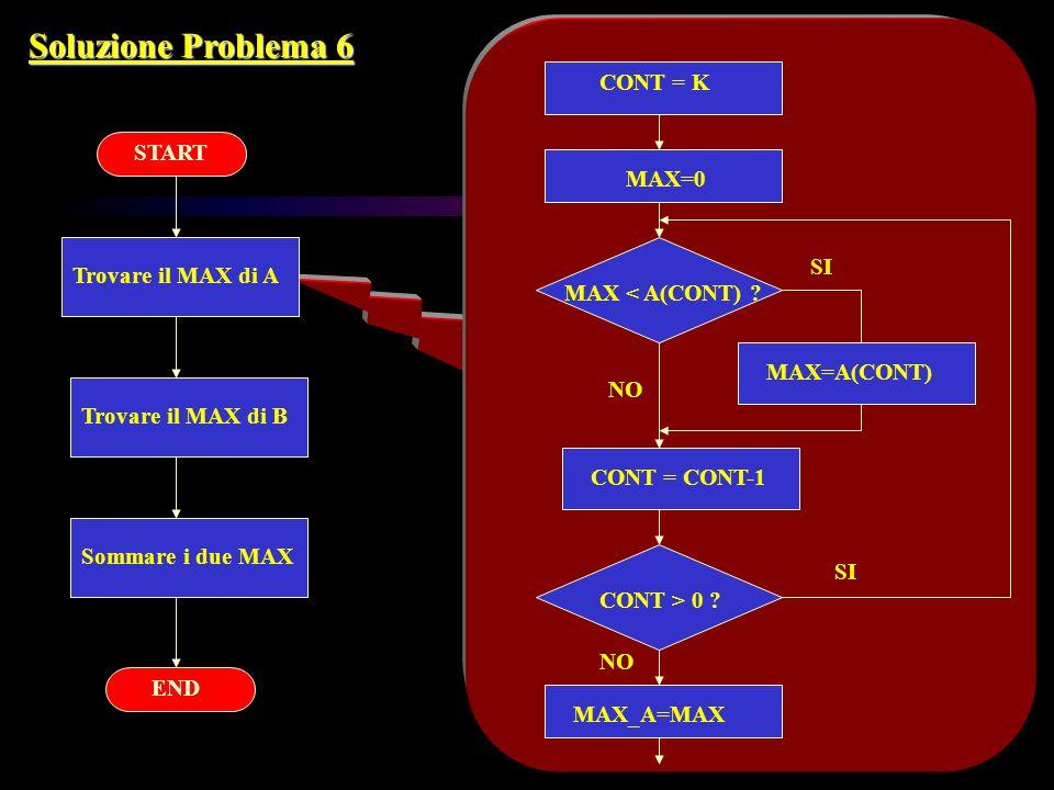 Soluzione Problema 6 Trovare il MAX di A Trovare il MAX di B Sommare i due MAX START END CONT = K MAX=0 MAX < A(CONT) ? MAX=A(CONT) CONT = CONT-1 CONT