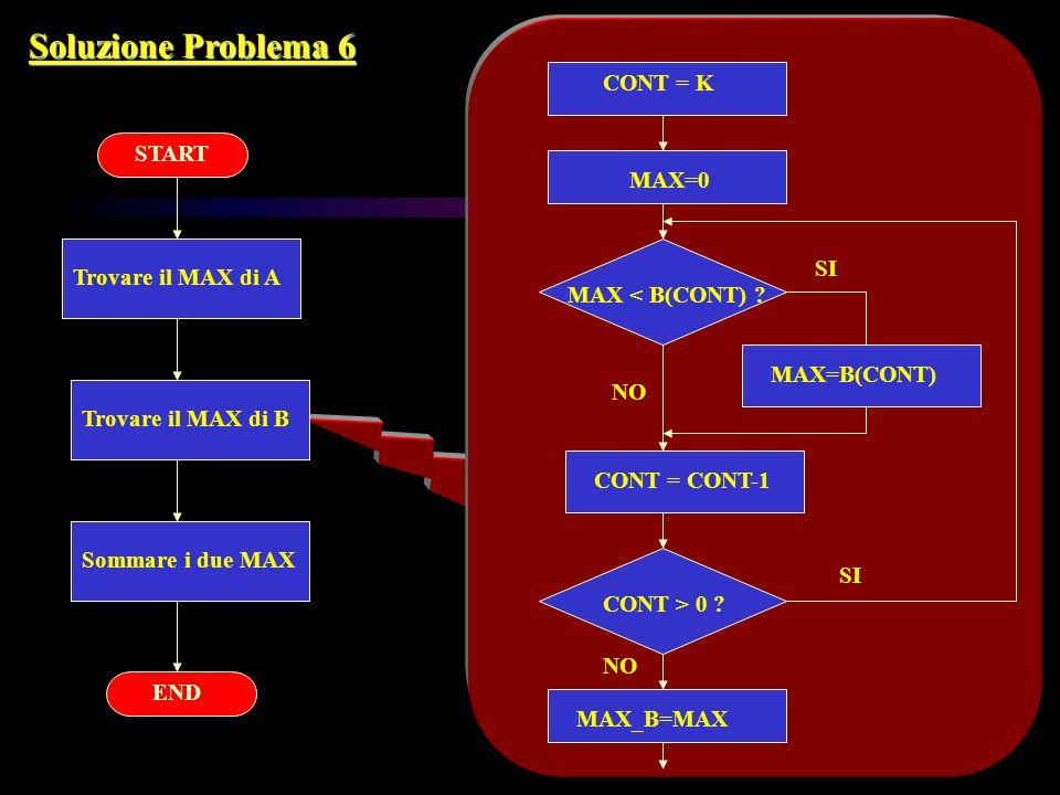 Soluzione Problema 6 Trovare il MAX di A Trovare il MAX di B Sommare i due MAX START END CONT = K MAX=0 MAX < B(CONT) ? MAX=B(CONT) CONT = CONT-1 CONT