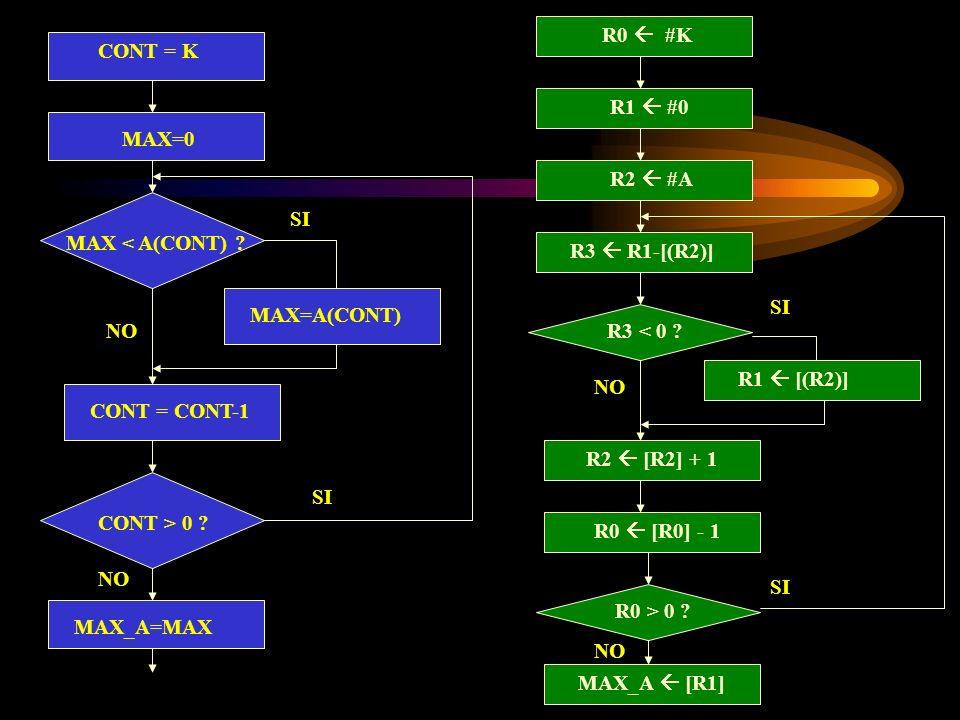 CONT = K MAX=0 MAX < A(CONT) ? MAX=A(CONT) CONT = CONT-1 CONT > 0 ? SI NO SI NO MAX_A=MAX R1 #0 R3 < 0 ? R1 [(R2)] R2 [R2] + 1 NO SI NO R0 #K R2 #A R3