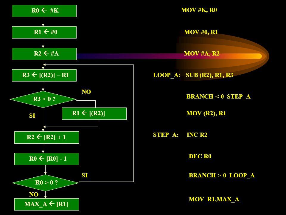R1 #0 R3 < 0 ? R1 [(R2)] R2 [R2] + 1 SI NO R0 #K R2 #A R3 [(R2)] – R1 R0 [R0] - 1 R0 > 0 ? SI MAX_A [R1] MOV #K, R0 MOV #0, R1 MOV #A, R2 LOOP_A: SUB