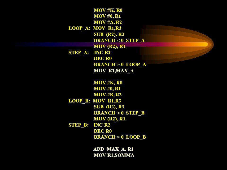 MOV #K, R0 MOV #0, R1 MOV #A, R2 LOOP_A: MOV R1,R3 SUB (R2), R3 BRANCH < 0 STEP_A MOV (R2), R1 STEP_A: INC R2 DEC R0 BRANCH > 0 LOOP_A MOV R1,MAX_A MO
