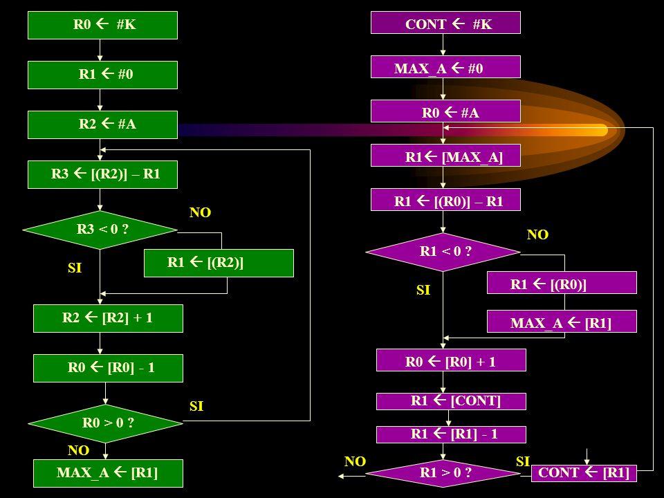 R1 #0 R3 < 0 ? R1 [(R2)] R2 [R2] + 1 SI NO R0 #K R2 #A R3 [(R2)] – R1 R0 [R0] - 1 R0 > 0 ? SI MAX_A [R1] MAX_A #0 R1 < 0 ? R1 [(R0)] R0 [R0] + 1 SI NO