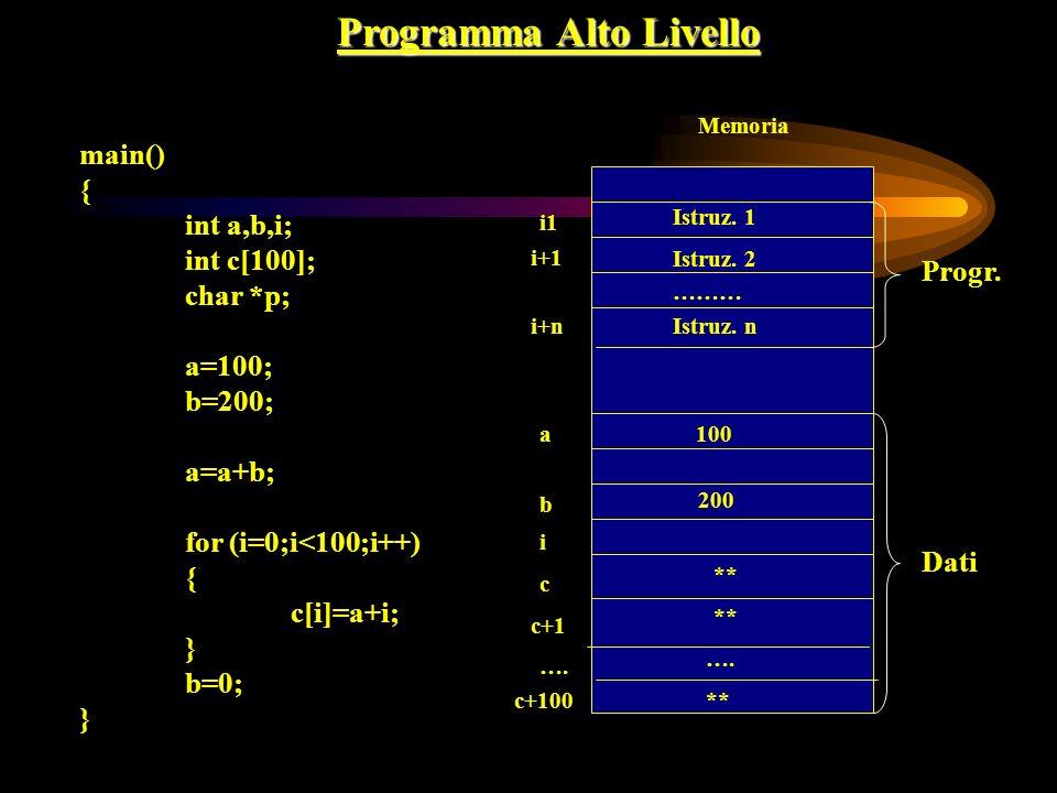 Programma Alto Livello main() { int a,b,i; int c[100]; char *p; a=100; b=200; a=a+b; for (i=0;i<100;i++) { c[i]=a+i; } b=0; } Memoria i1 i+1 a i+n b c