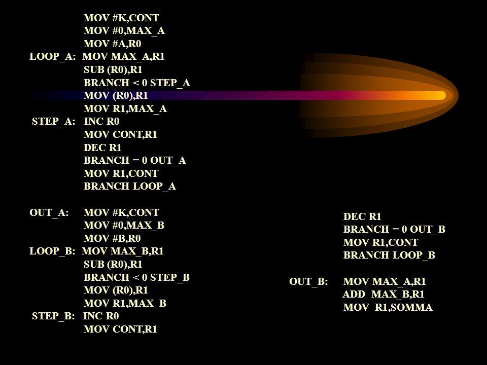 MOV #K,CONT MOV #0,MAX_A MOV #A,R0 LOOP_A: MOV MAX_A,R1 SUB (R0),R1 BRANCH < 0 STEP_A MOV (R0),R1 MOV R1,MAX_A STEP_A: INC R0 MOV CONT,R1 DEC R1 BRANC