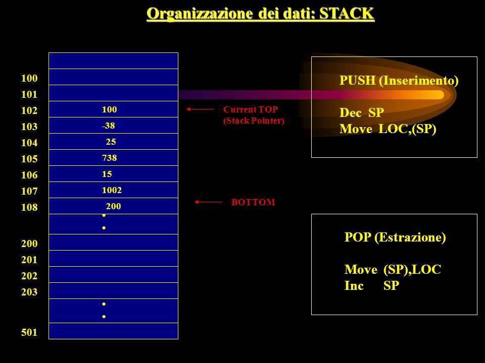 100 BOTTOM 738 15 100 -38 25 101 102 103 104 105 106 107 108 200 201 202 203 501 Organizzazione dei dati: STACK 1002 200 Current TOP (Stack Pointer) P