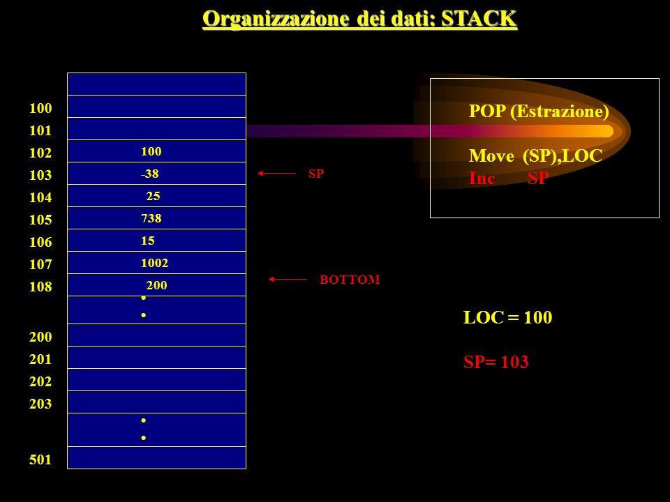 100 BOTTOM 738 15 100 -38 25 101 102 103 104 105 106 107 108 200 201 202 203 501 Organizzazione dei dati: STACK 1002 200 SP POP (Estrazione) Move (SP)