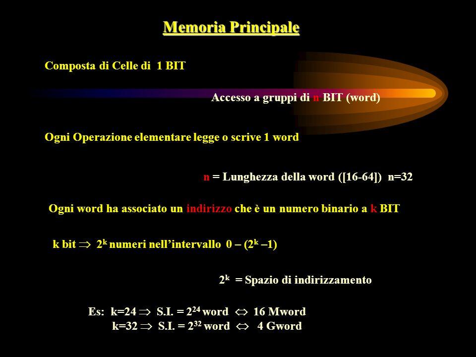 Memoria Principale Composta di Celle di 1 BIT Accesso a gruppi di n BIT (word) Ogni Operazione elementare legge o scrive 1 word n = Lunghezza della wo