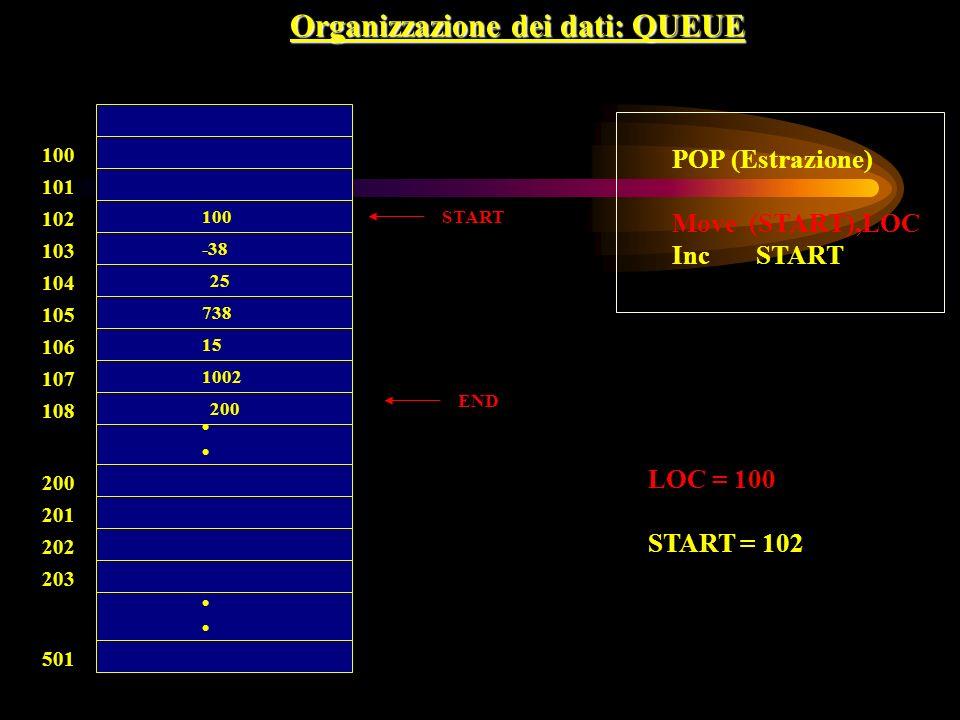 100 END 738 15 100 -38 25 101 102 103 104 105 106 107 108 200 201 202 203 501 Organizzazione dei dati: QUEUE 1002 200 START POP (Estrazione) Move (STA