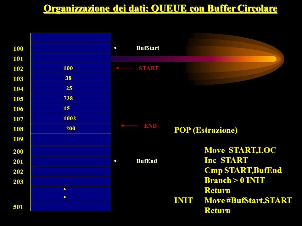 100 END 738 15 100 -38 25 101 102 103 104 105 106 107 108 200 201 202 203 501 Organizzazione dei dati: QUEUE con Buffer Circolare 1002 200 START POP (