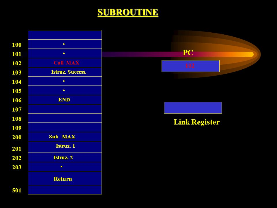 SUBROUTINE 100 Call MAX 101 102 103 104 105 106 107 108 Return 200 201 202 203 501 109 END Istruz. Success. Sub MAX Istruz. 1 Istruz. 2 PC Link Regist