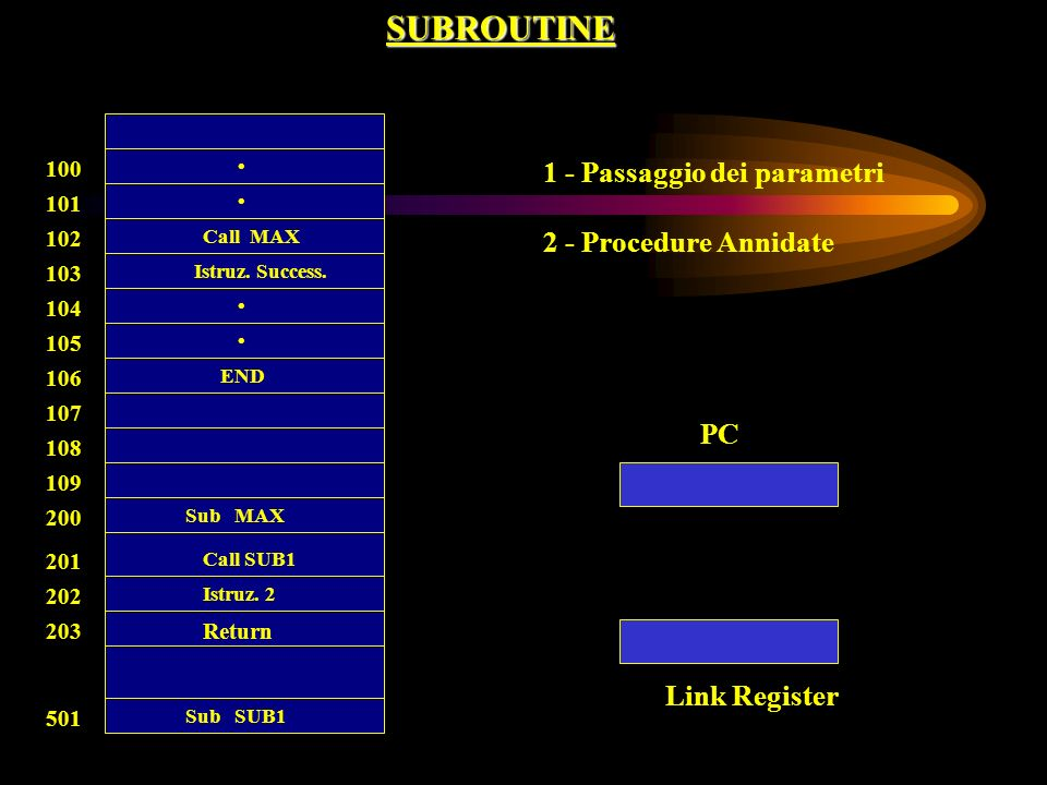 SUBROUTINE PC Link Register 100 Call MAX 101 102 103 104 105 106 107 108 Return 200 201 202 203 501 109 END Istruz. Success. Sub MAX Call SUB1 Istruz.