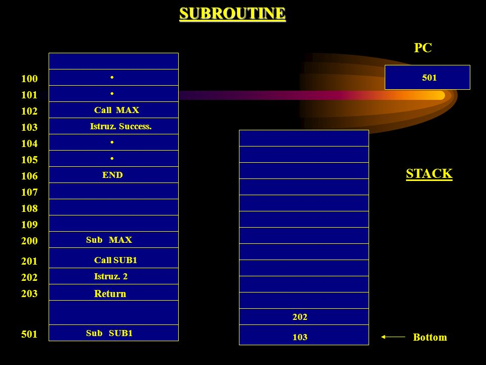 SUBROUTINE 100 Call MAX 101 102 103 104 105 106 107 108 Return 200 201 202 203 501 109 END Istruz. Success. Sub MAX Call SUB1 Istruz. 2 Sub SUB1 Botto