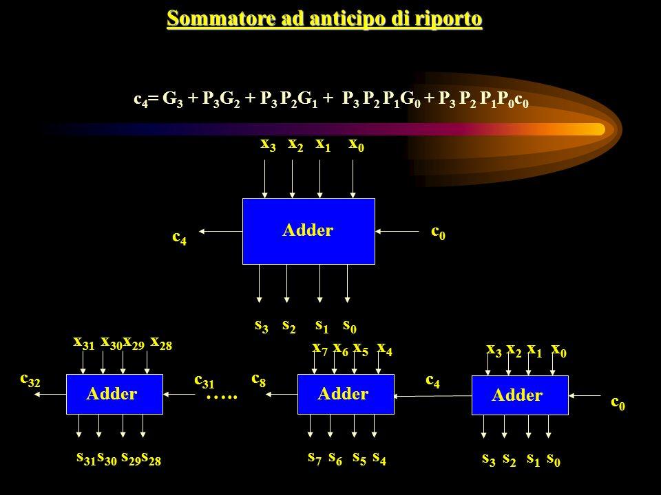 Sommatore ad anticipo di riporto x3x3 s1s1 c0c0 c4c4 Adder c 4 = G 3 + P 3 G 2 + P 3 P 2 G 1 + P 3 P 2 P 1 G 0 + P 3 P 2 P 1 P 0 c 0 x2x2 x1x1 x0x0 s0s0 s2s2 s3s3 x3x3 s1s1 c0c0 c4c4 Adder x2x2 x1x1 x0x0 s0s0 s2s2 s3s3 x7x7 s5s5 c8c8 x6x6 x5x5 x4x4 s4s4 s6s6 s7s7 …..