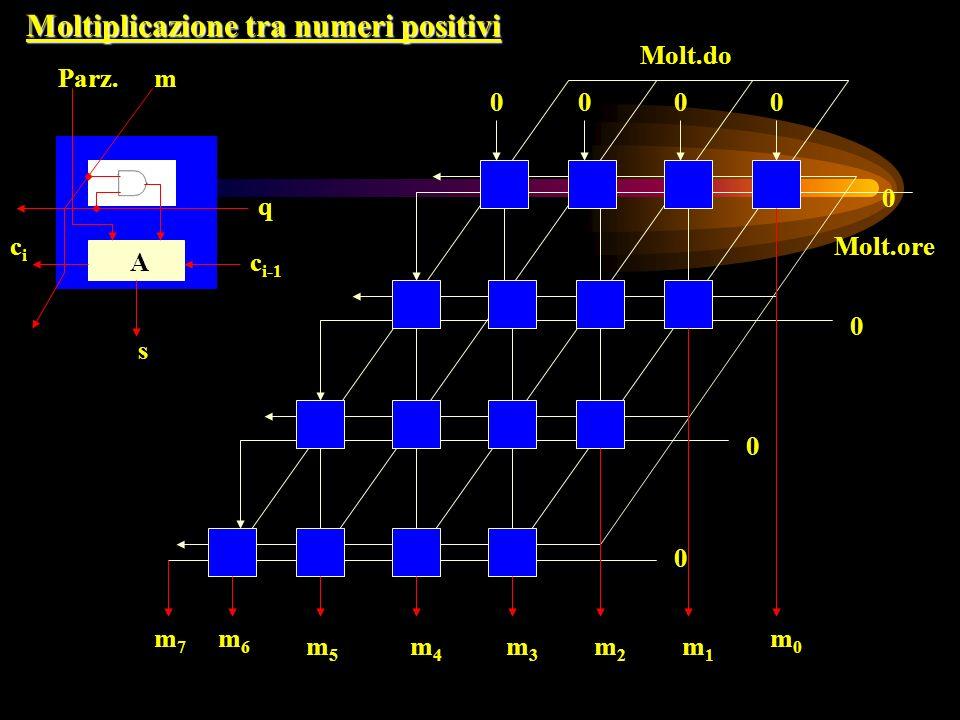 Moltiplicazione tra numeri positivi Molt.do Molt.ore 0 0 0 0 0000 m0m0 m1m1 m2m2 m3m3 m4m4 m5m5 m6m6 m7m7 Parz.m q c i-1 cici s A