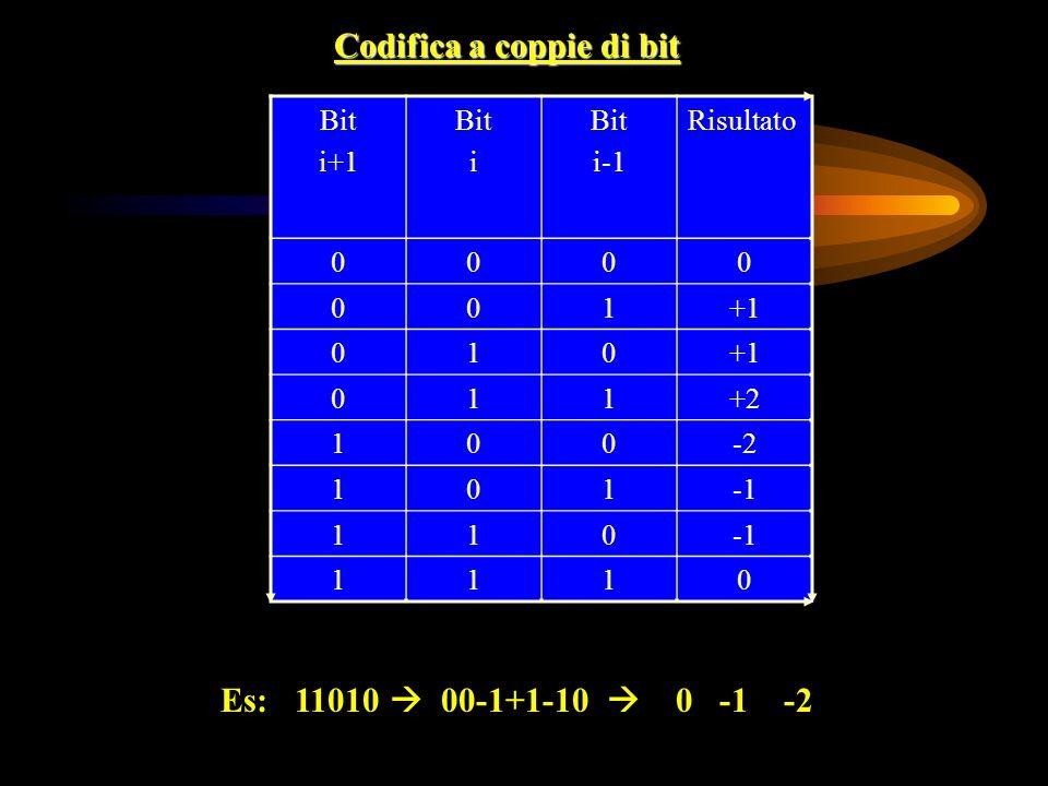 Codifica a coppie di bit Bit i+1 Bit i Bit i-1 Risultato 0000 001+1 010 011+2 100-2 101 110 1110 Es: 11010 00-1+1-10 0 -1 -2