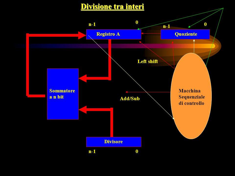 Divisione tra interi Sommatore a n bit 0 n-10 0 Registro AQuoziente Divisore Macchina Sequenziale di controllo Add/Sub Left shift