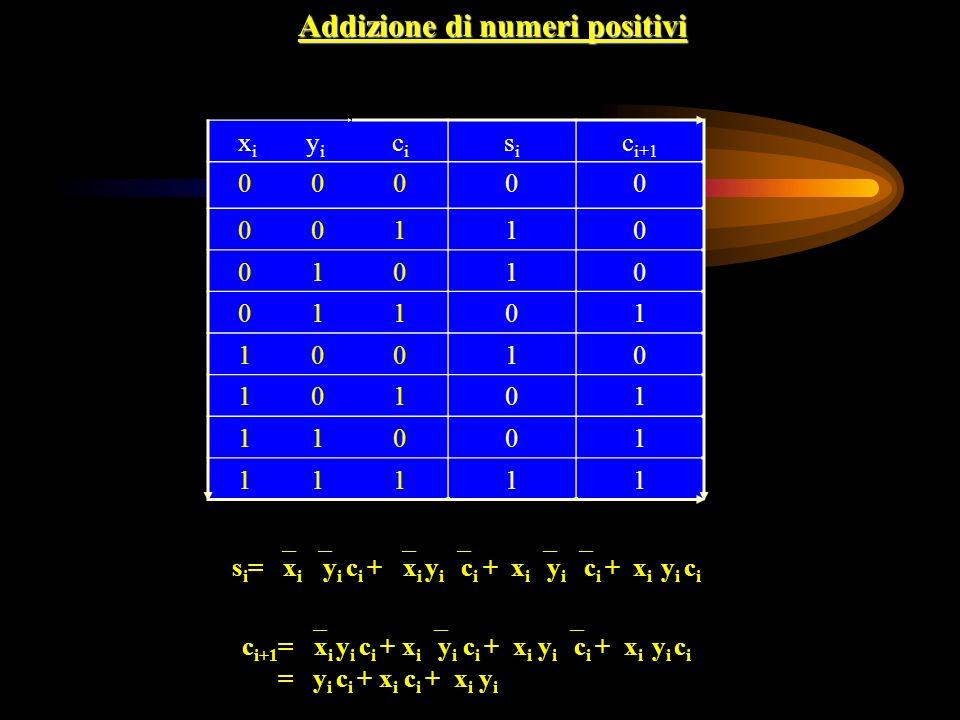 x i y i cici sisi c i+1 0 0000 110 0 1010 101 1 0010 101 1 1001 111 Addizione di numeri positivi s i = x i y i c i + x i y i c i + x i y i c i + x i y