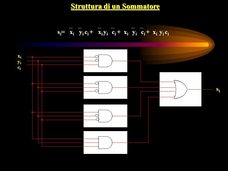 Struttura di un Sommatore s i = x i y i c i + x i y i c i + x i y i c i + x i y i c i yiyi xixi sisi cici