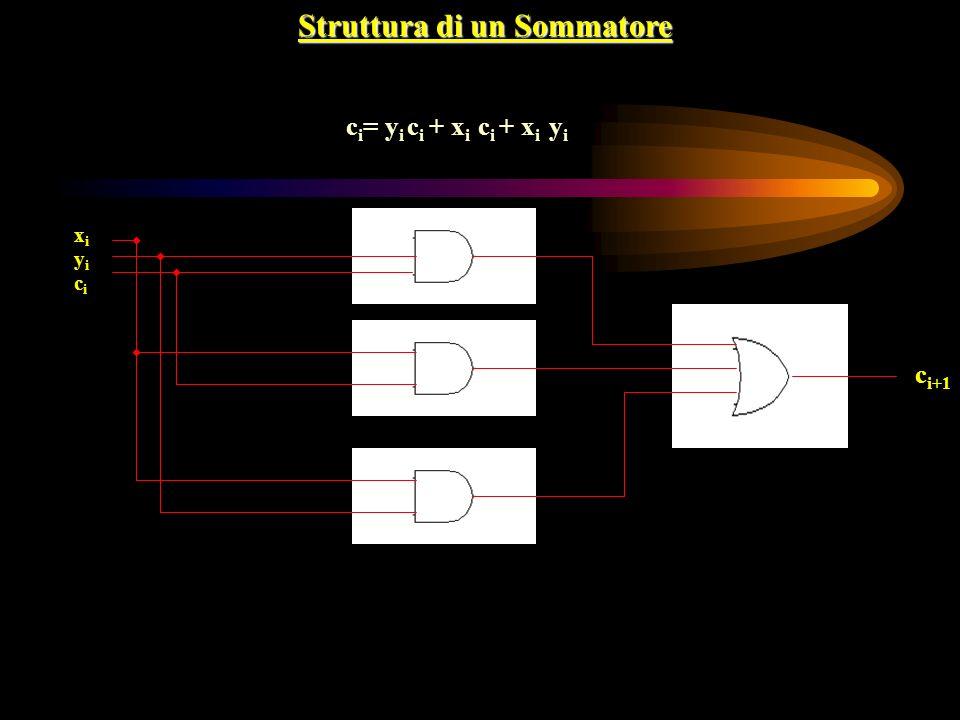 Struttura di un Sommatore c i = y i c i + x i c i + x i y i yiyi xixi c i+1 cici