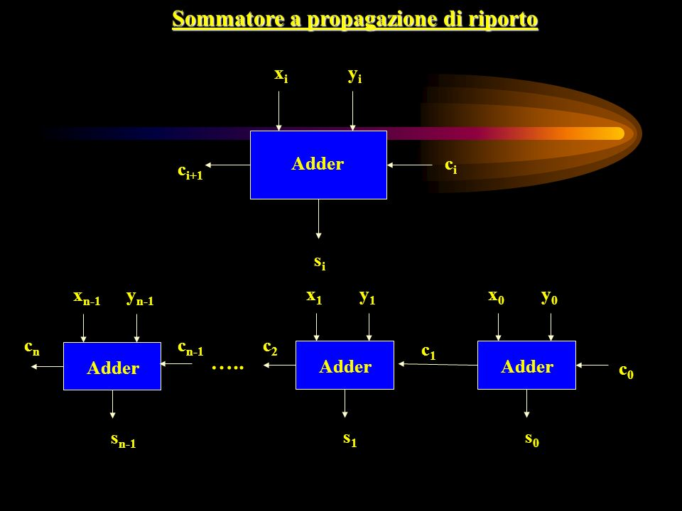Sommatore a propagazione di riporto xixi yiyi sisi cici c i+1 Adder x0x0 y0y0 s0s0 c0c0 c1c1 x1x1 y1y1 s1s1 c n-1 Adder ….. x n-1 y n-1 s n-1 Adder cn