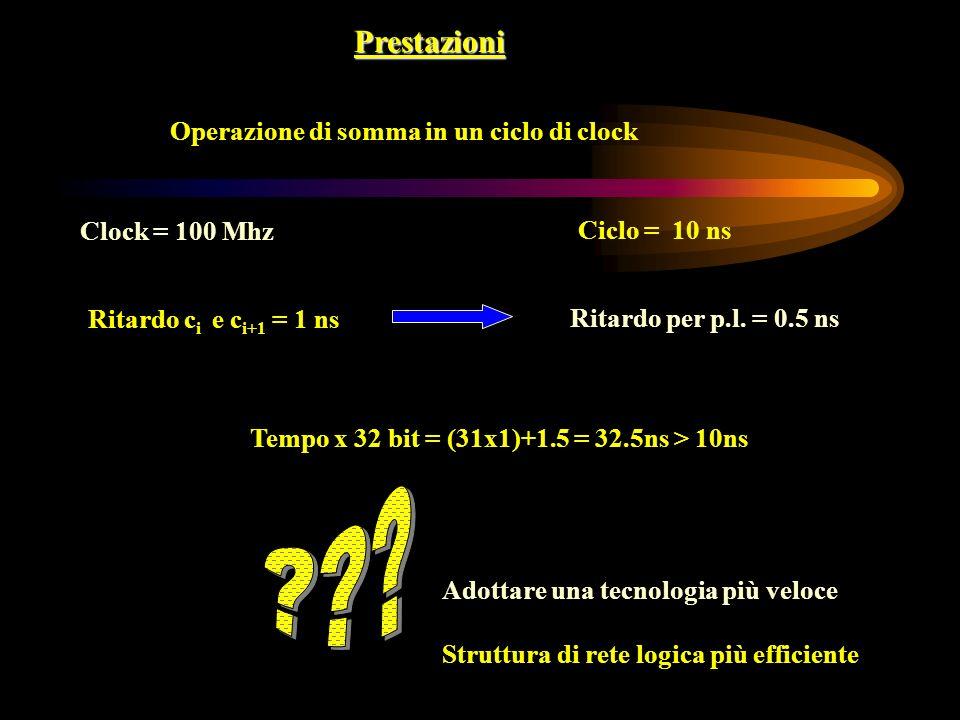 Prestazioni Operazione di somma in un ciclo di clock Clock = 100 Mhz Ciclo = 10 ns Ritardo c i e c i+1 = 1 ns Ritardo per p.l. = 0.5 ns Tempo x 32 bit