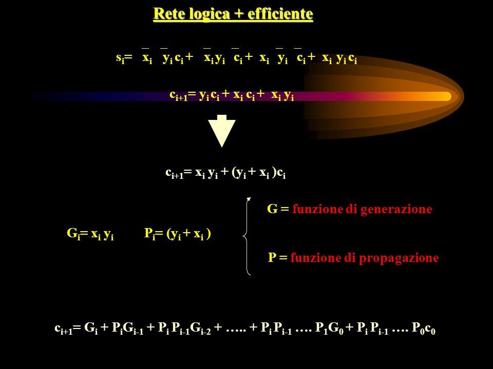 Rete logica + efficiente s i = x i y i c i + x i y i c i + x i y i c i + x i y i c i c i+1 = y i c i + x i c i + x i y i c i+1 = x i y i + (y i + x i
