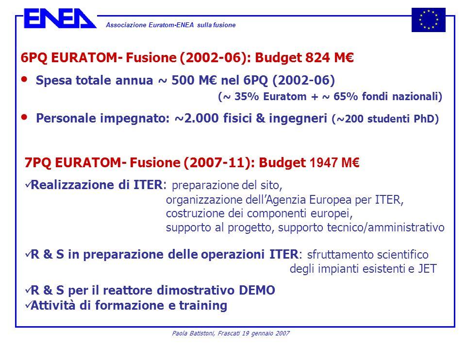 Associazione Euratom-ENEA sulla fusione Paola Batistoni, Frascati 19 gennaio 2007 6PQ EURATOM- Fusione (2002-06): Budget 824 M Spesa totale annua ~ 50