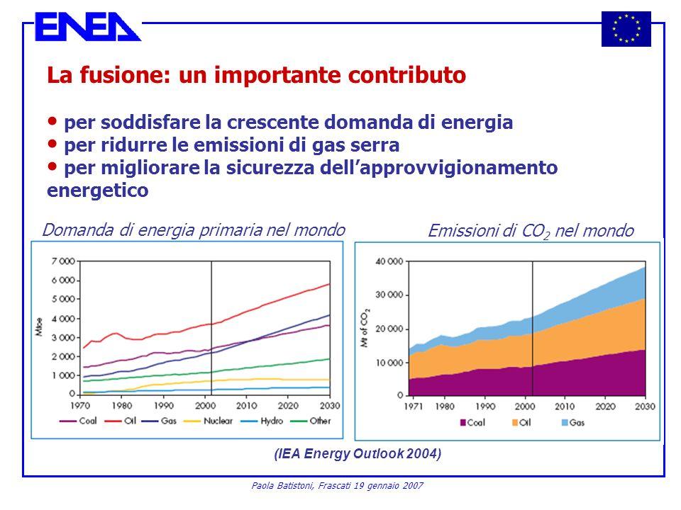 Paola Batistoni, Frascati 19 gennaio 2007 La fusione: un importante contributo per soddisfare la crescente domanda di energia per ridurre le emissioni