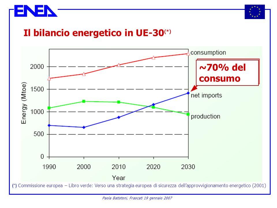 Paola Batistoni, Frascati 19 gennaio 2007 (*) Commissione europea – Libro verde: Verso una strategia europea di sicurezza dellapprovvigionamento energ